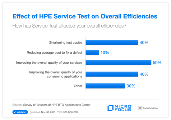 Effect of HP Service Test on Overall Efficiencies