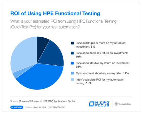 ROI of Using HP Functional Testing