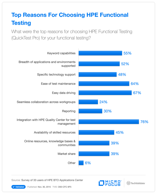 Top Reasons For Choosing HP Functional Testing