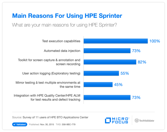 Main Reasons For Using HP Sprinter