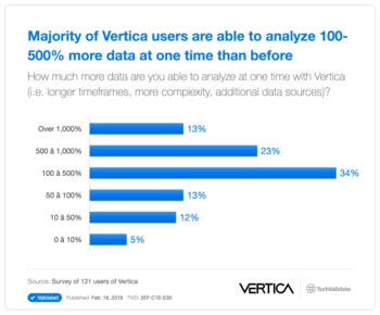 Majority of Vertica users are able to analyze 100-500% more data at one time than before