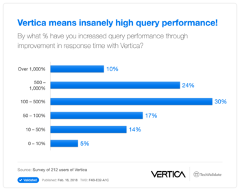 HP Vertica means insanely high query performance!