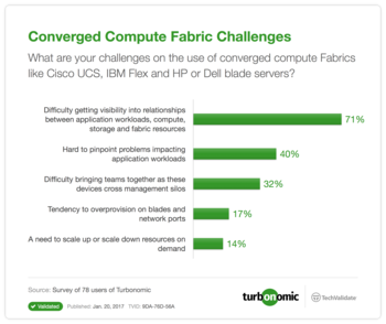 Converged Compute Fabric Challenges