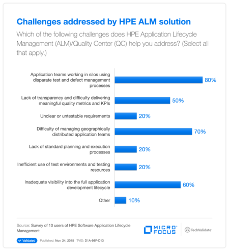 Challenges addressed by HP ALM solution