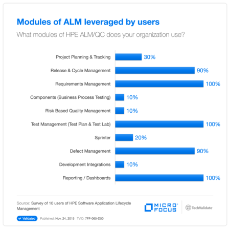 Modules of ALM leveraged by users
