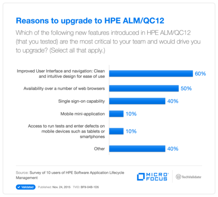 Reasons to upgrade to HP ALM/QC12