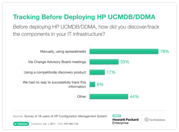 Tracking Before Deploying HP UCMDB/DDMA