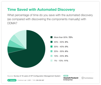 Time Saved with Automated Discovery