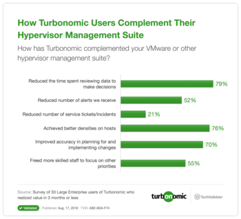 How VMTurbo Users Complement Their Hypervisor Management Suite