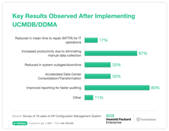 Key Results Observed After Implementing UCMDB/DDMA