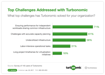 Top Challenges Addressed with VMTurbo