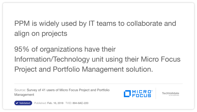 PPM is widely used by IT teams to collaborate and align on projects