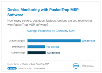 Device Monitoring with PacketTrap MSP Software
