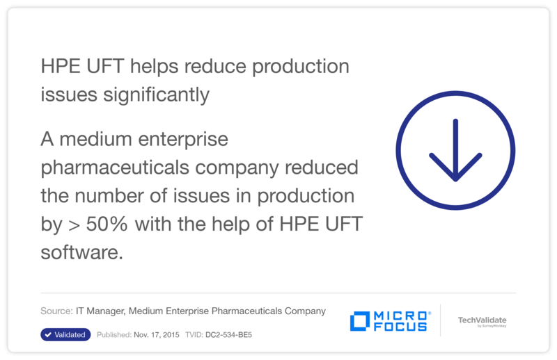 HPE UFT helps reduce production issues significantly