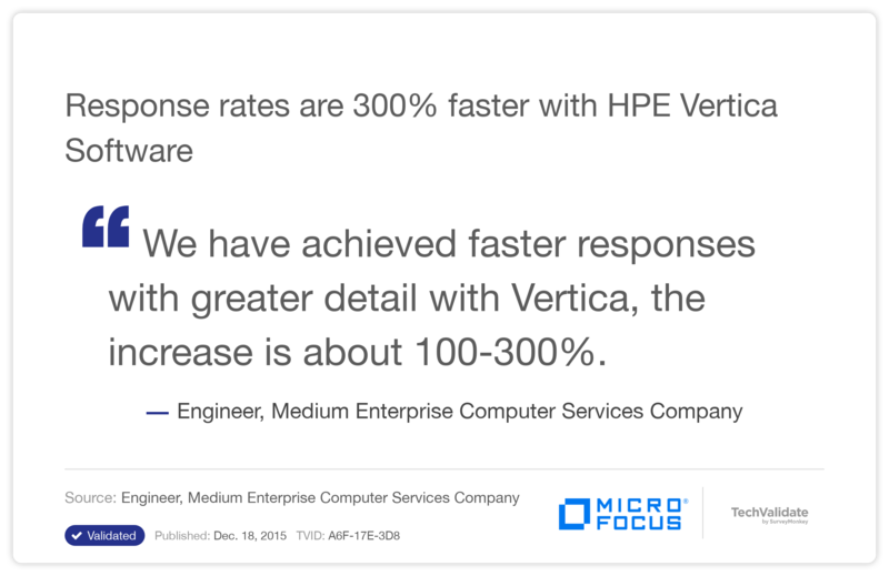 Response rates are 300% faster with HPE Vertica Software