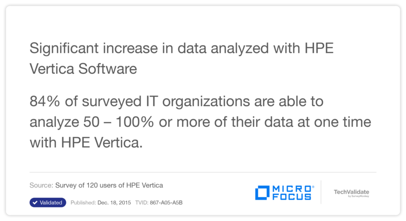 Significant increase in data analyzed with HP Vertica Software