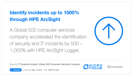 Identify incidents up to 1000% through HP ArcSight