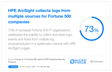 HP ArcSight collects logs from multiple sources for Fortune 500 companies