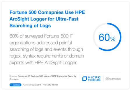 Fortune 500 Comapnies Use HP ArcSight Logger for Ultra-Fast Searching of Logs