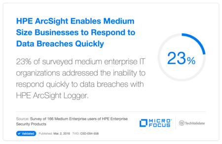 HP ArcSight Enables Medium Size Businesses to Respond to Data Breaches Quickly