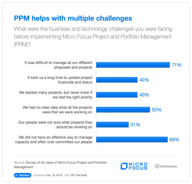 PPM helps with multiple challenges