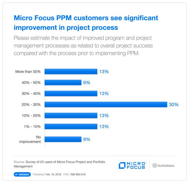HP PPM customers see significant improvement in project process