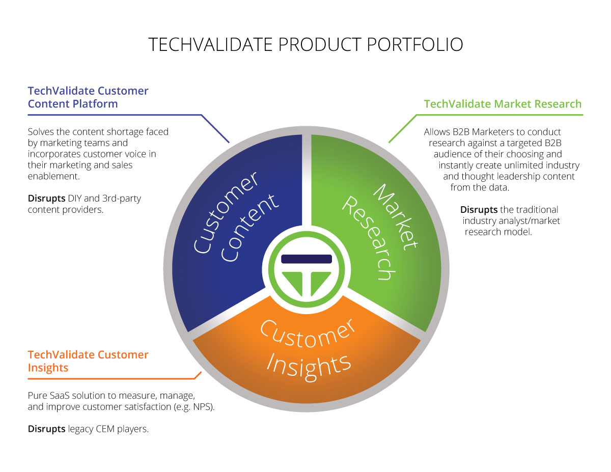 TechValidate Product Overview