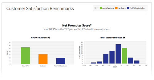 satisfaction benchmarks