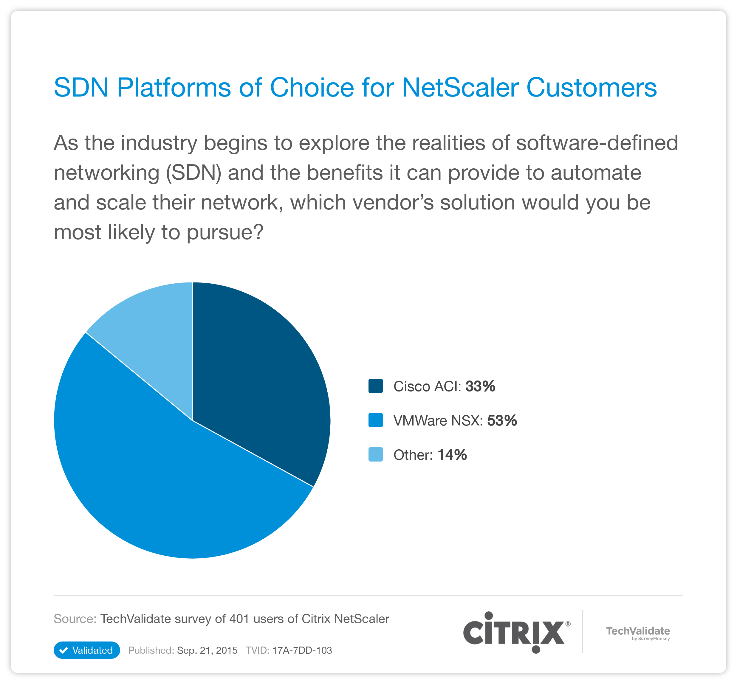 Citrix NetScaler Research Chart: SDN Platforms of Choice for