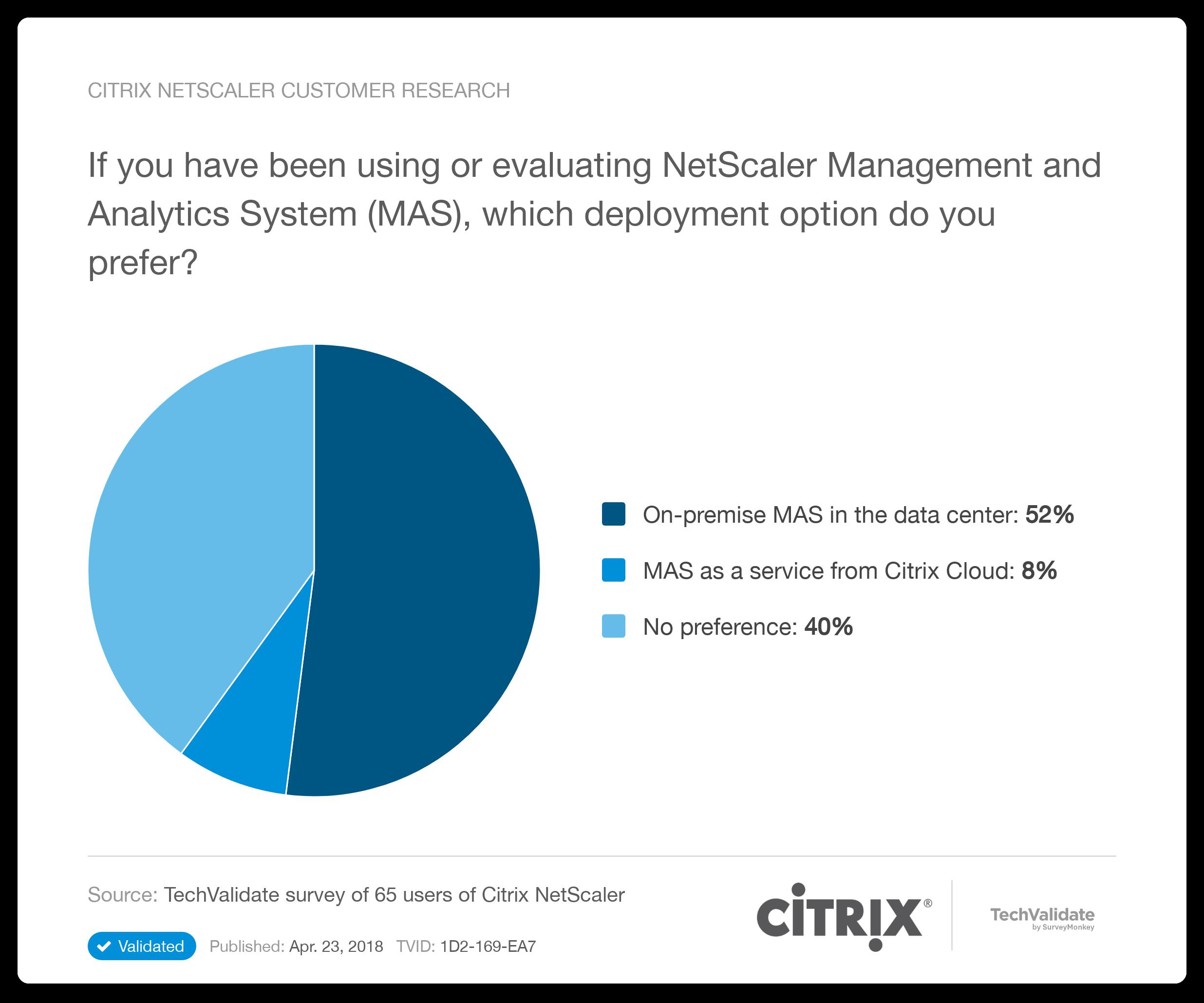 Citrix NetScaler Research Chart: Citrix NetScaler Customer Research