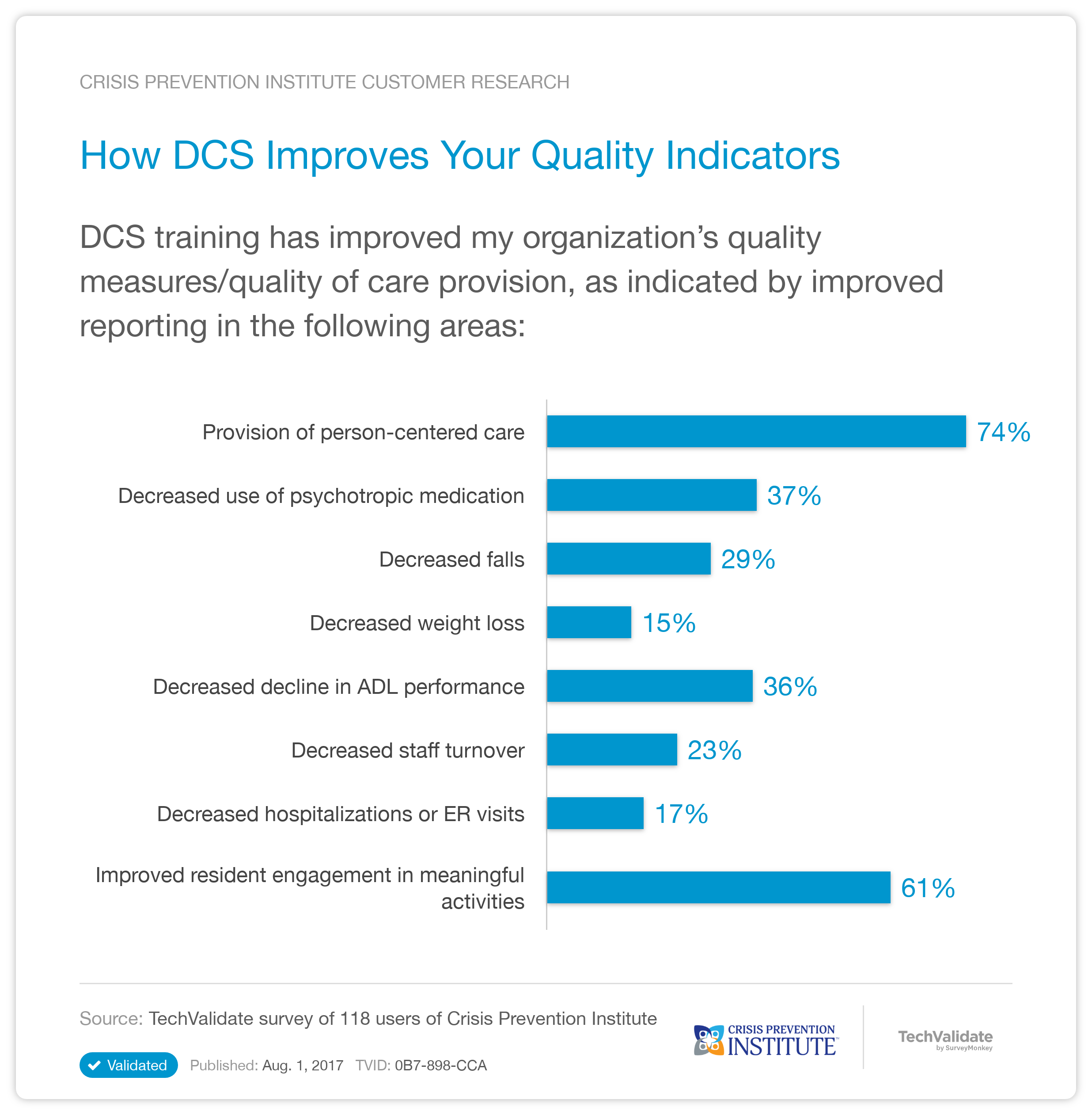 crisis prevention institute research chart  how dcs