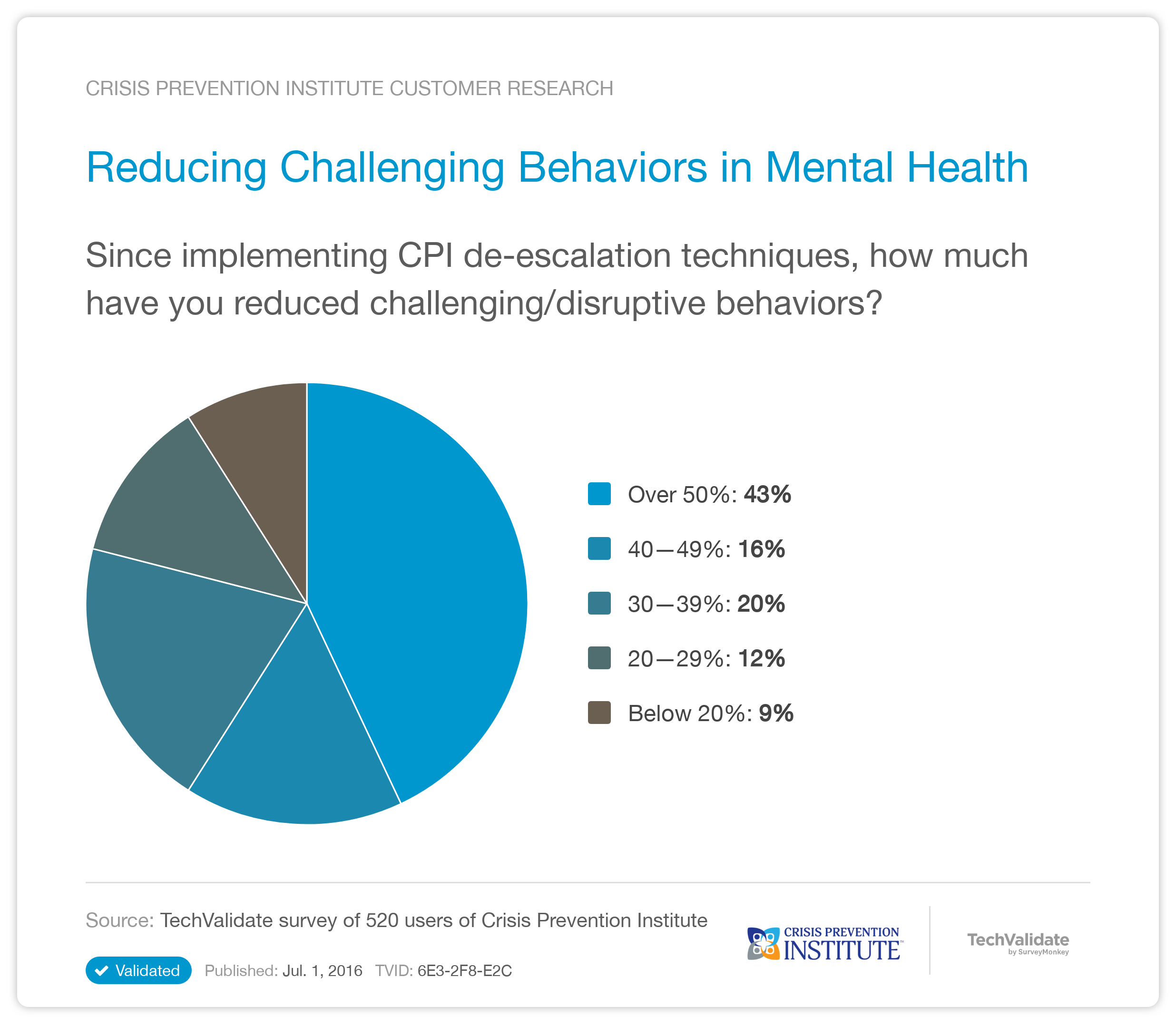 Crisis Prevention Institute Research Chart Reducing Challenging