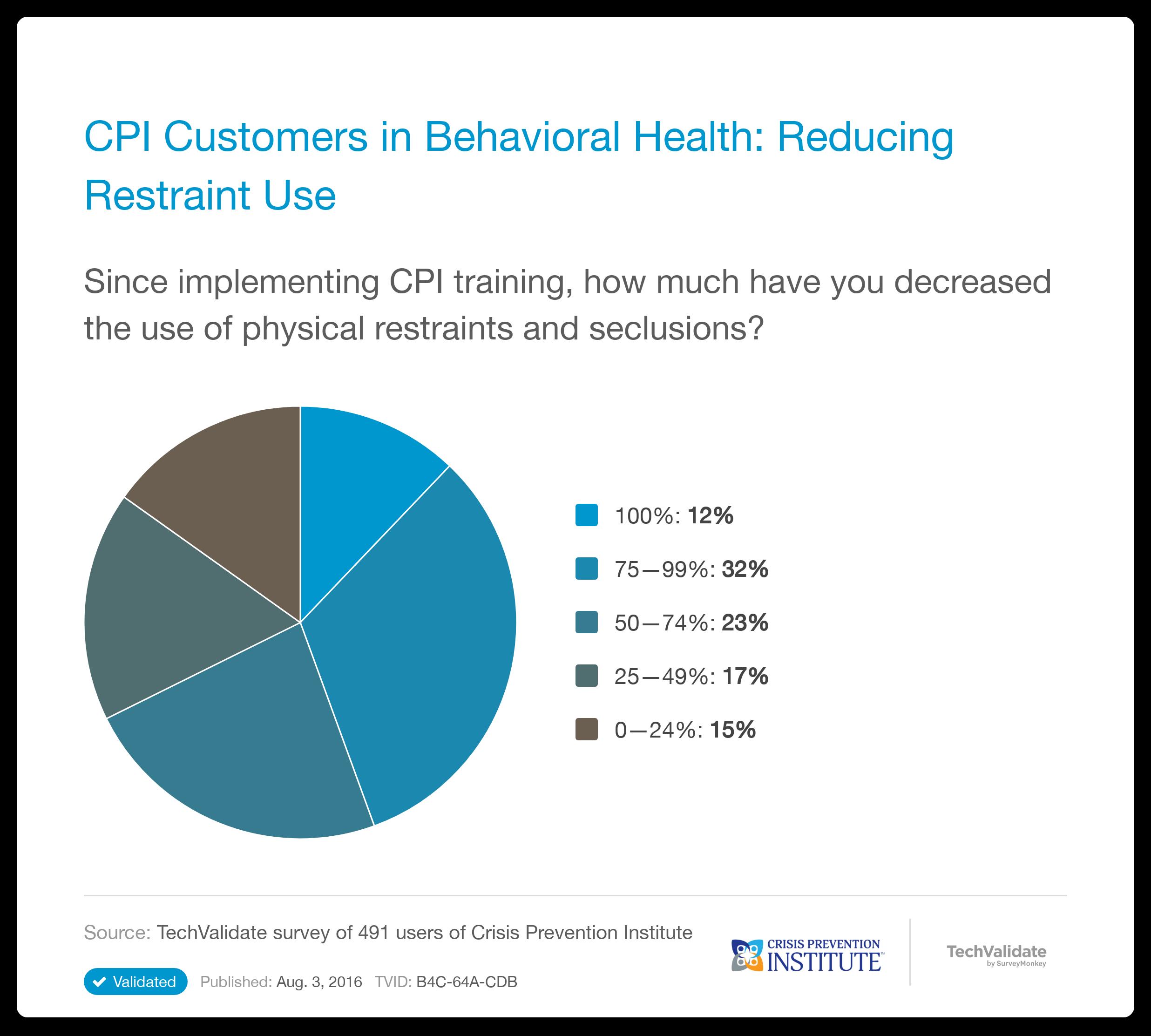 crisis prevention institute research chart  cpi customers