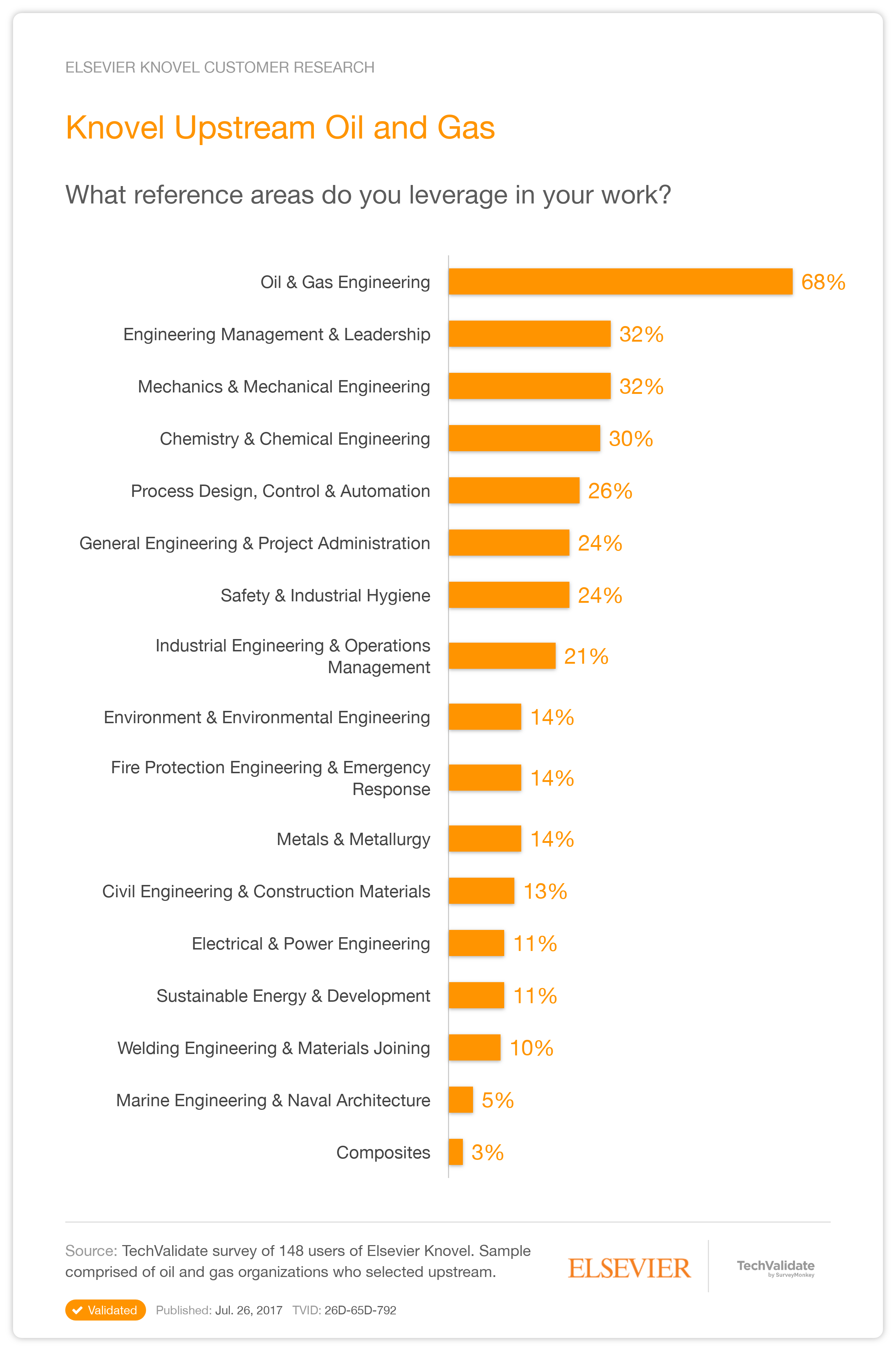 Elsevier Knovel Research Chart: Knovel Upstream Oil and ...