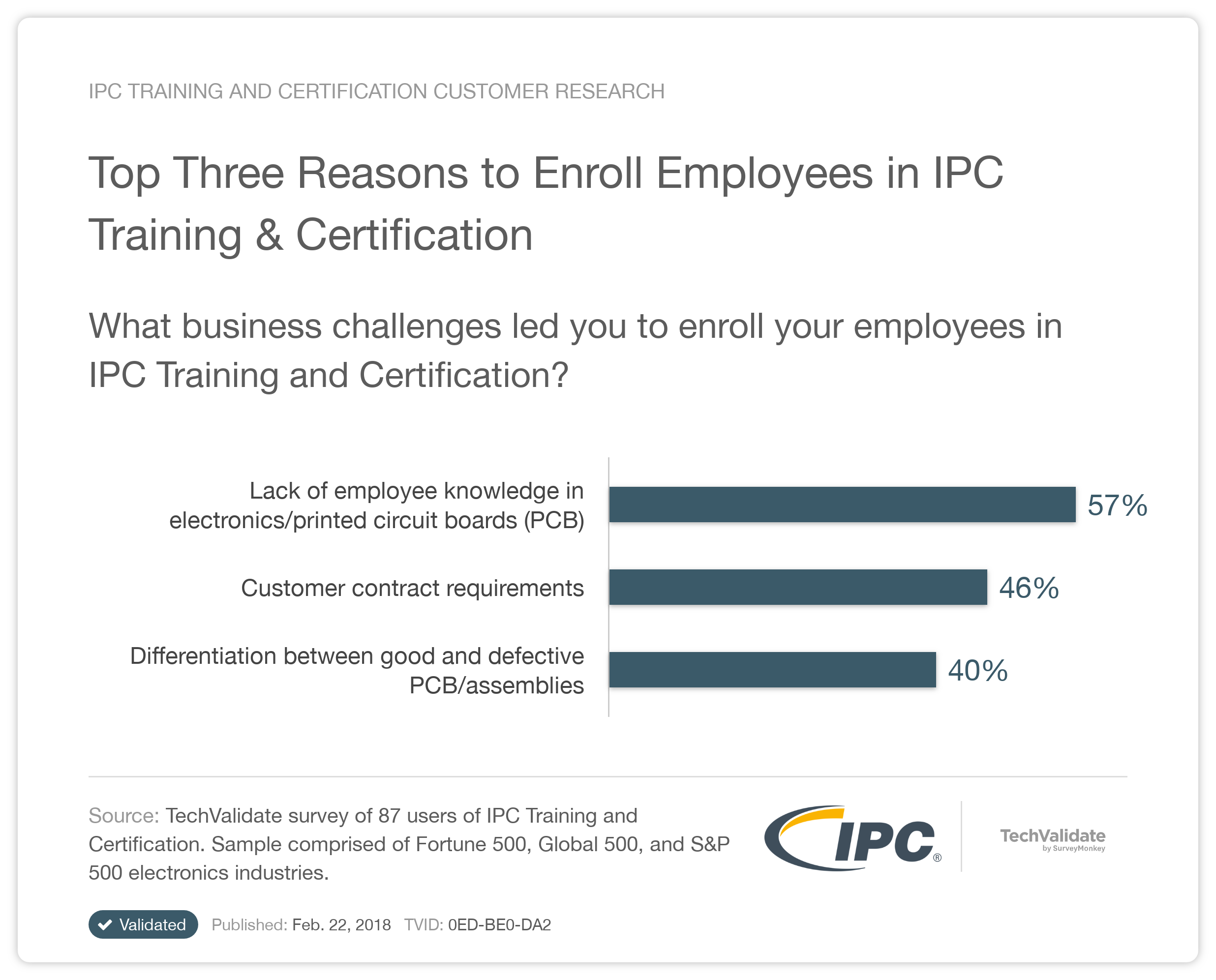 Ipc Research Chart Top Three Reasons To Enroll Employees In Ipc