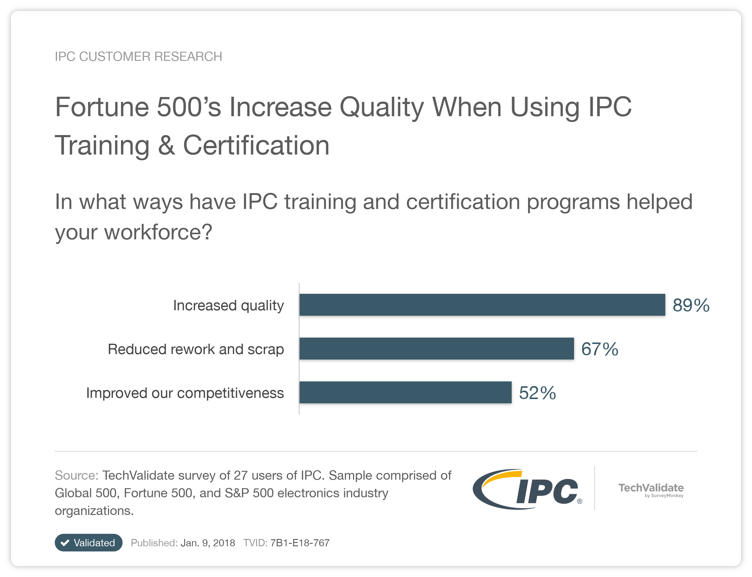 Ipc research chart fortune 500s increase quality when using ipc ipc research chart fortune 500s increase quality when using ipc training certification techvalidate 1betcityfo Choice Image