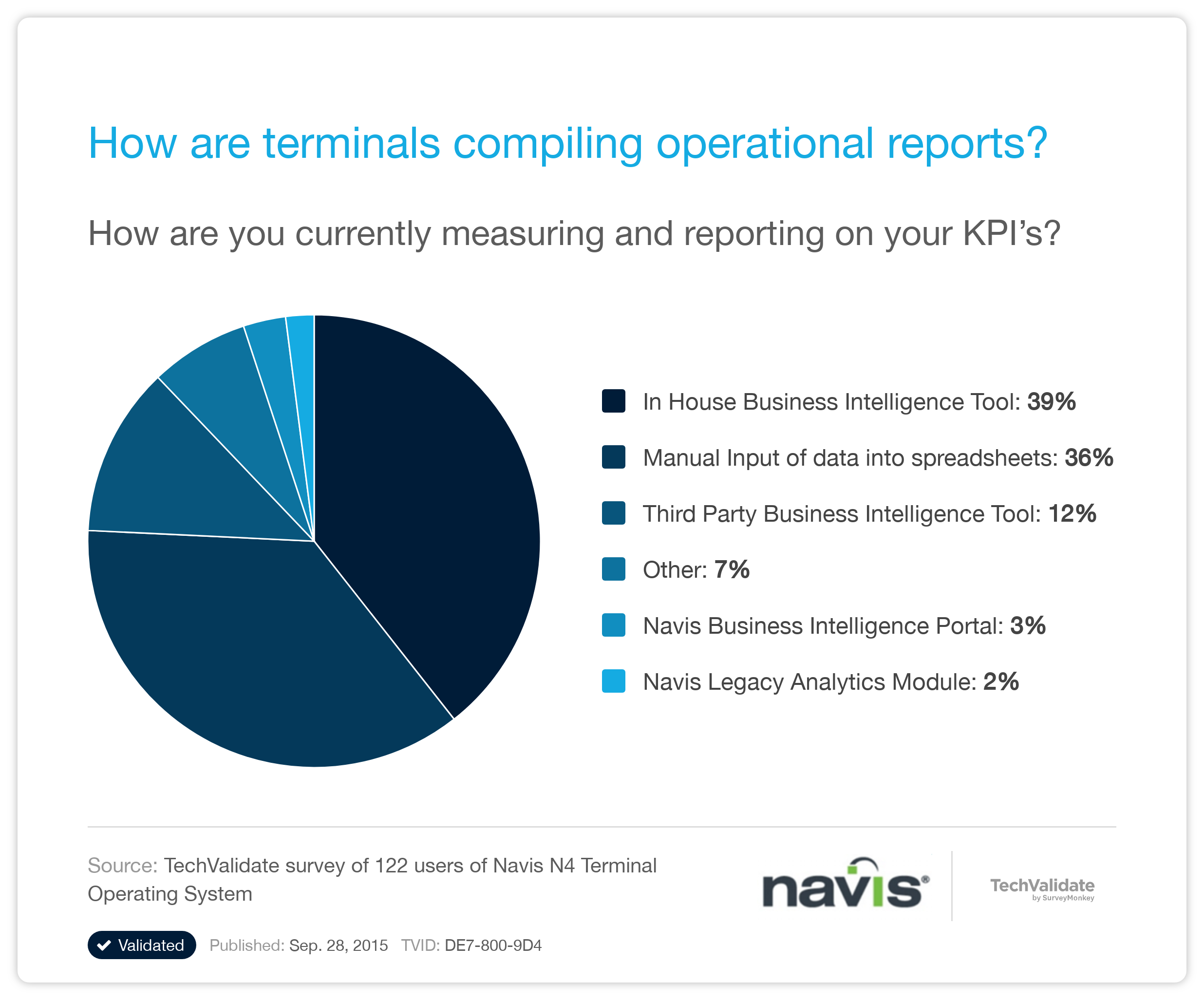 navis n4 tos research chart how are terminals compiling operational reports  techvalidate  navis n4 user manual