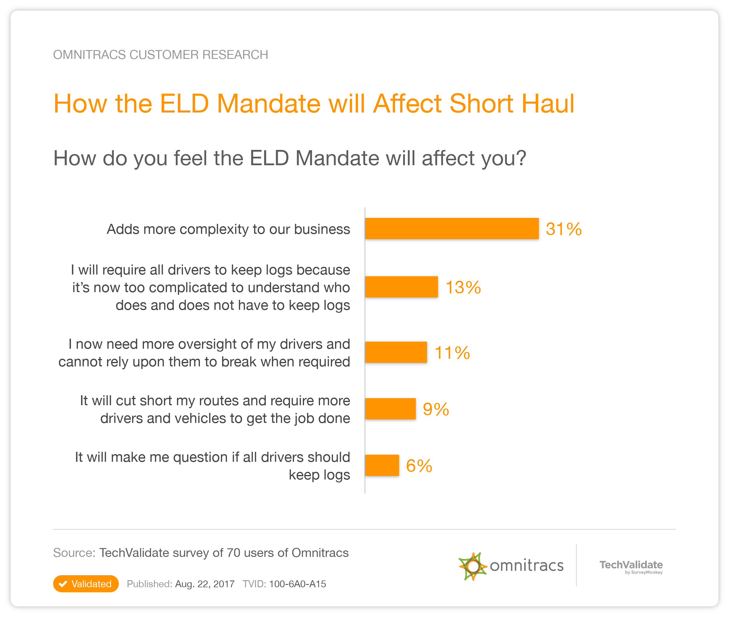 Omnitracs Research Chart How The ELD Mandate Will Affect Short Haul