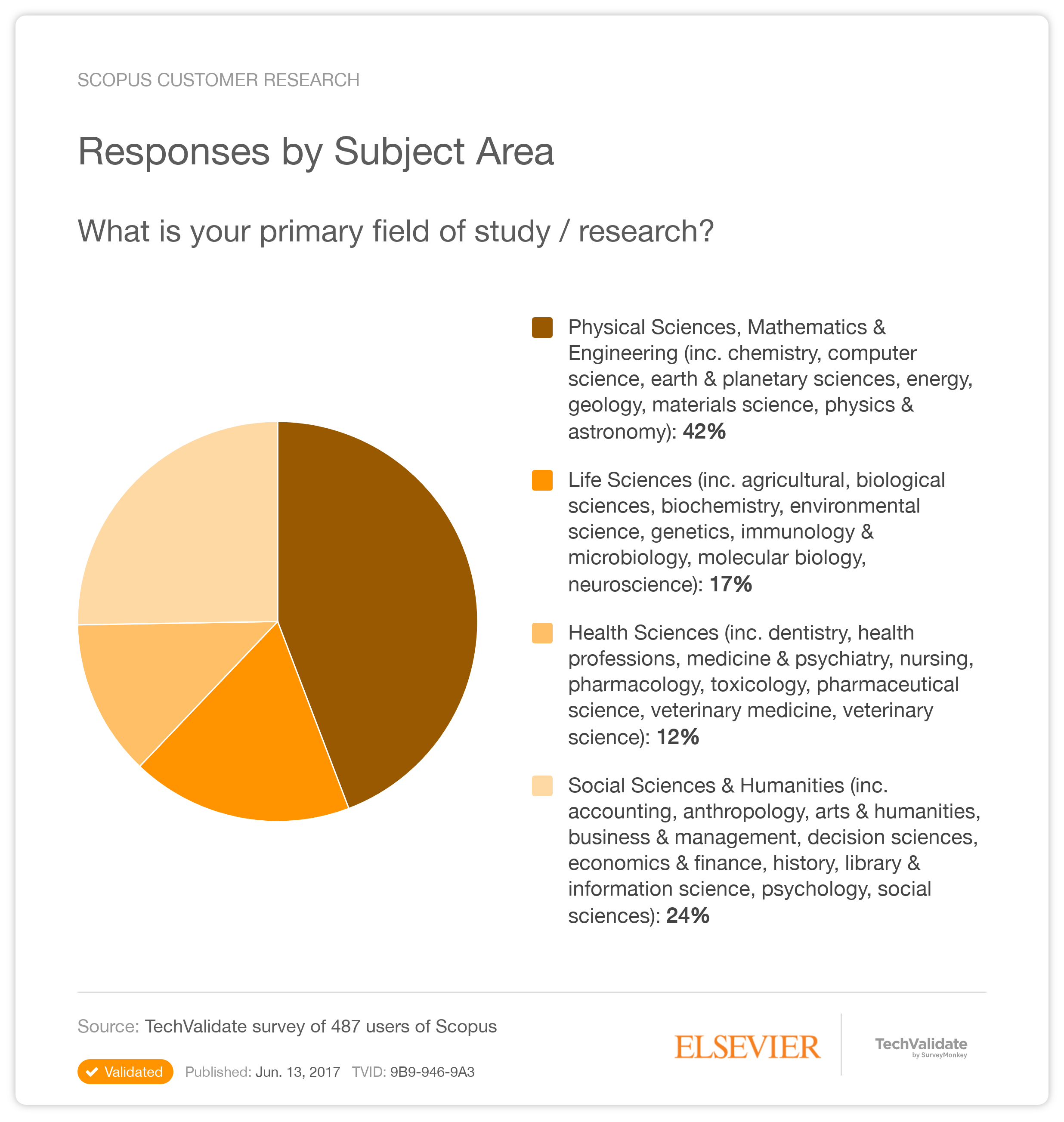 Scopus Research Chart: Responses by Subject Area | TechValidate