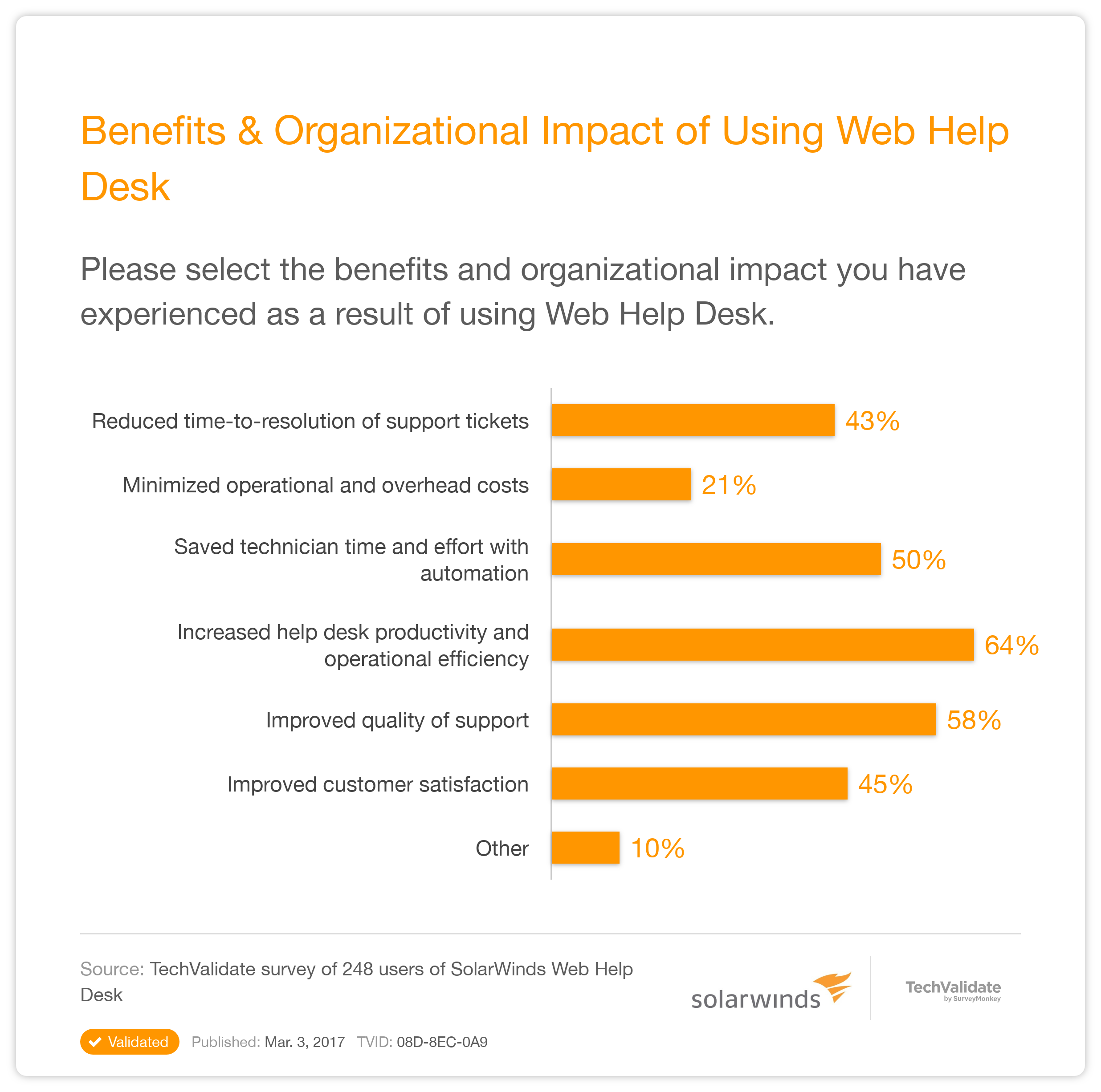 SolarWinds Help Desk and IT Support Research Chart