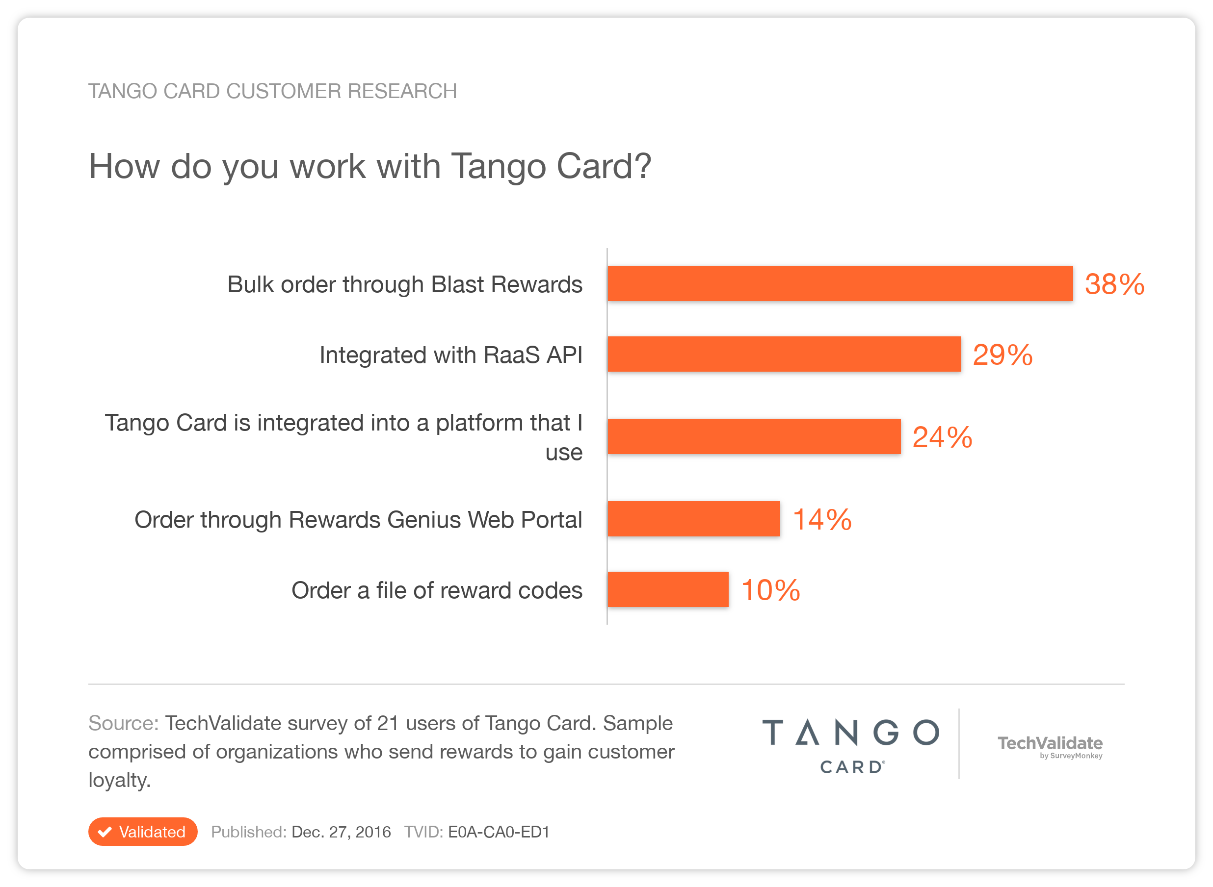Tango Card Research Chart: Tango Card Customer Research