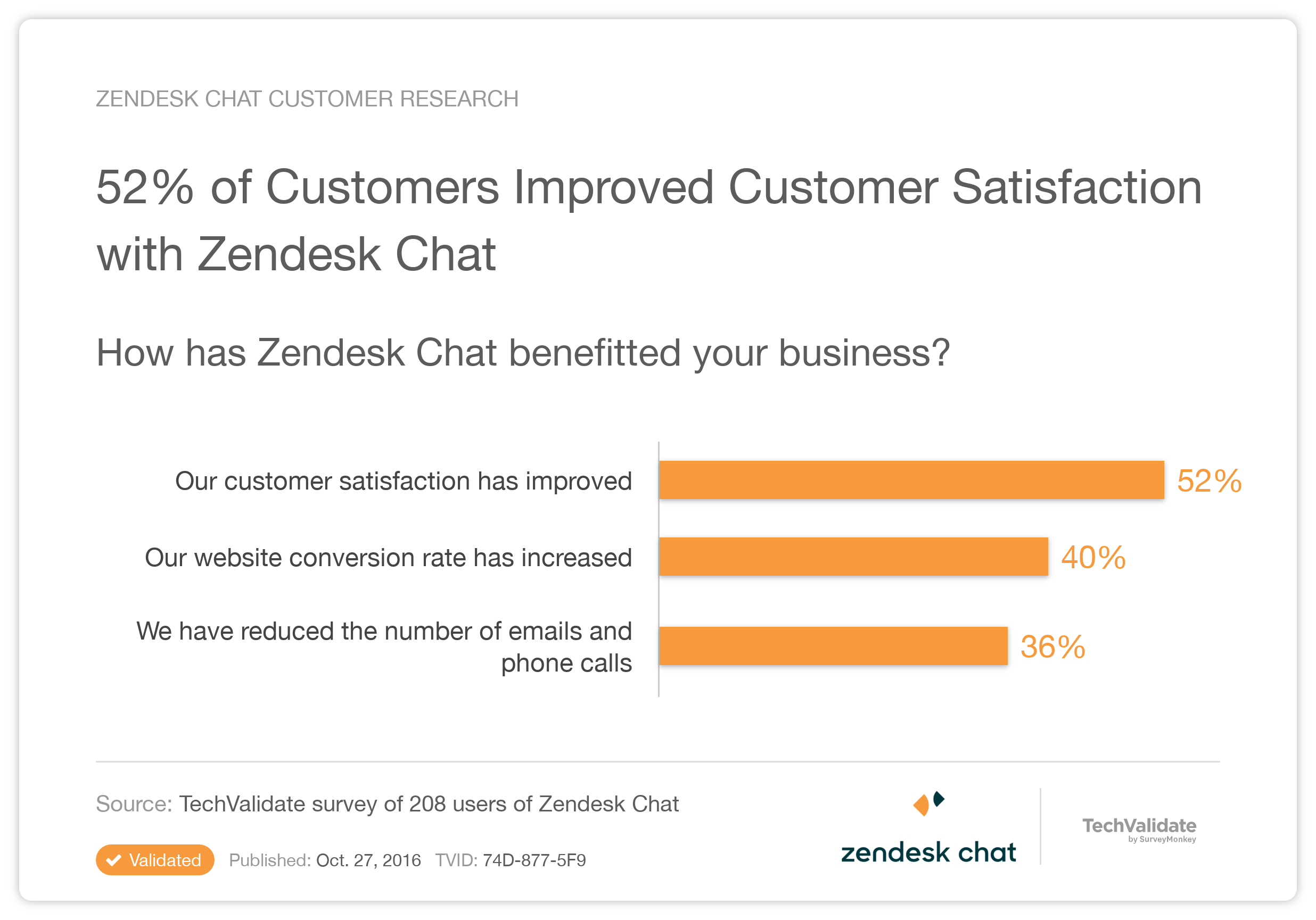 Zendesk Chat Research Chart: 52% of Customers Improved