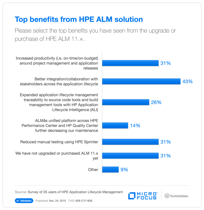 The new HPE Application Lifecycle Management (ALM) Software | HPE ...