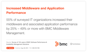 Increased Middleware and Application Performance