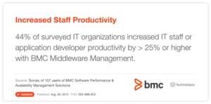 Increased Staff Productivity