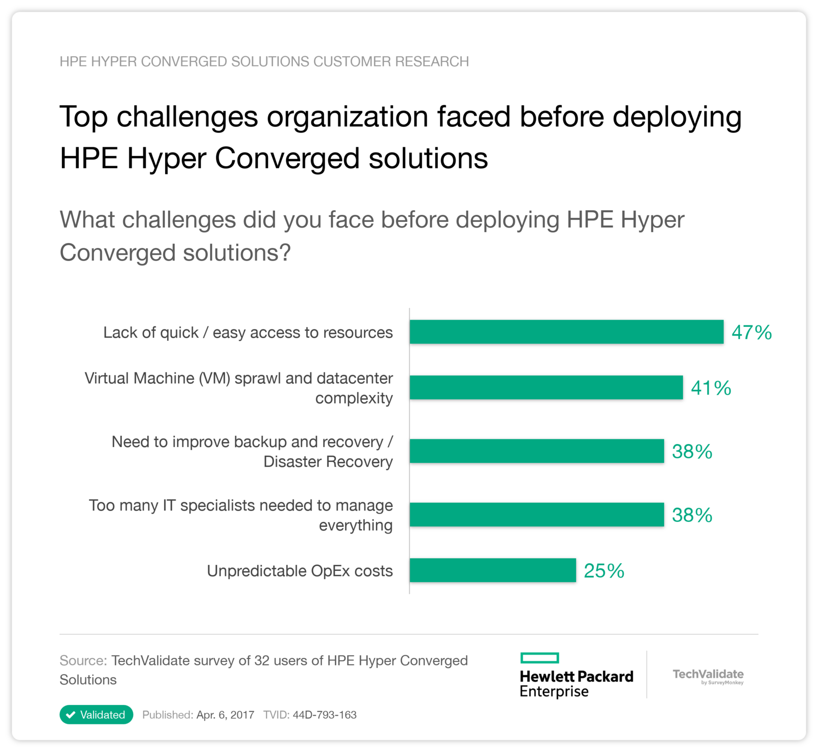 Top challenges organization faced before deploying HPE Hyper Converged solutions