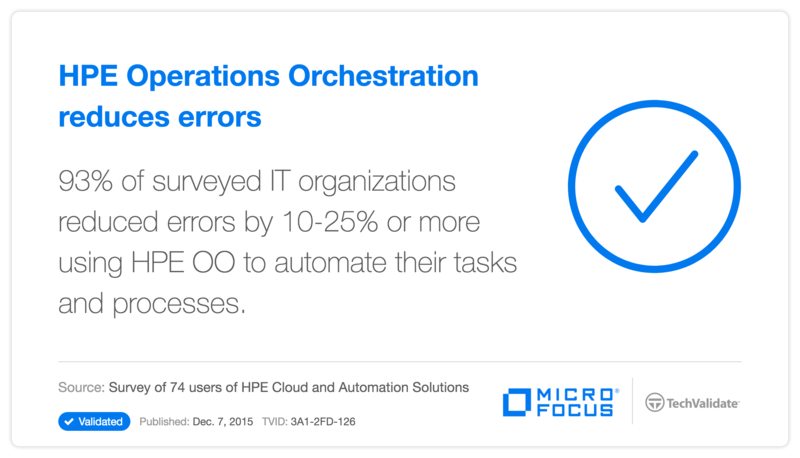 HPE Operations Orchestration reduces errors