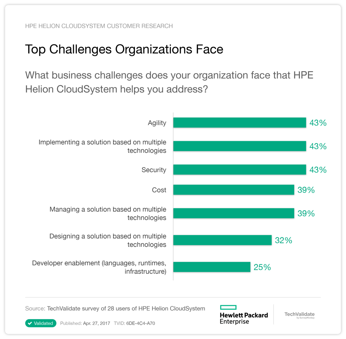 Top Challenges Organizations Face
