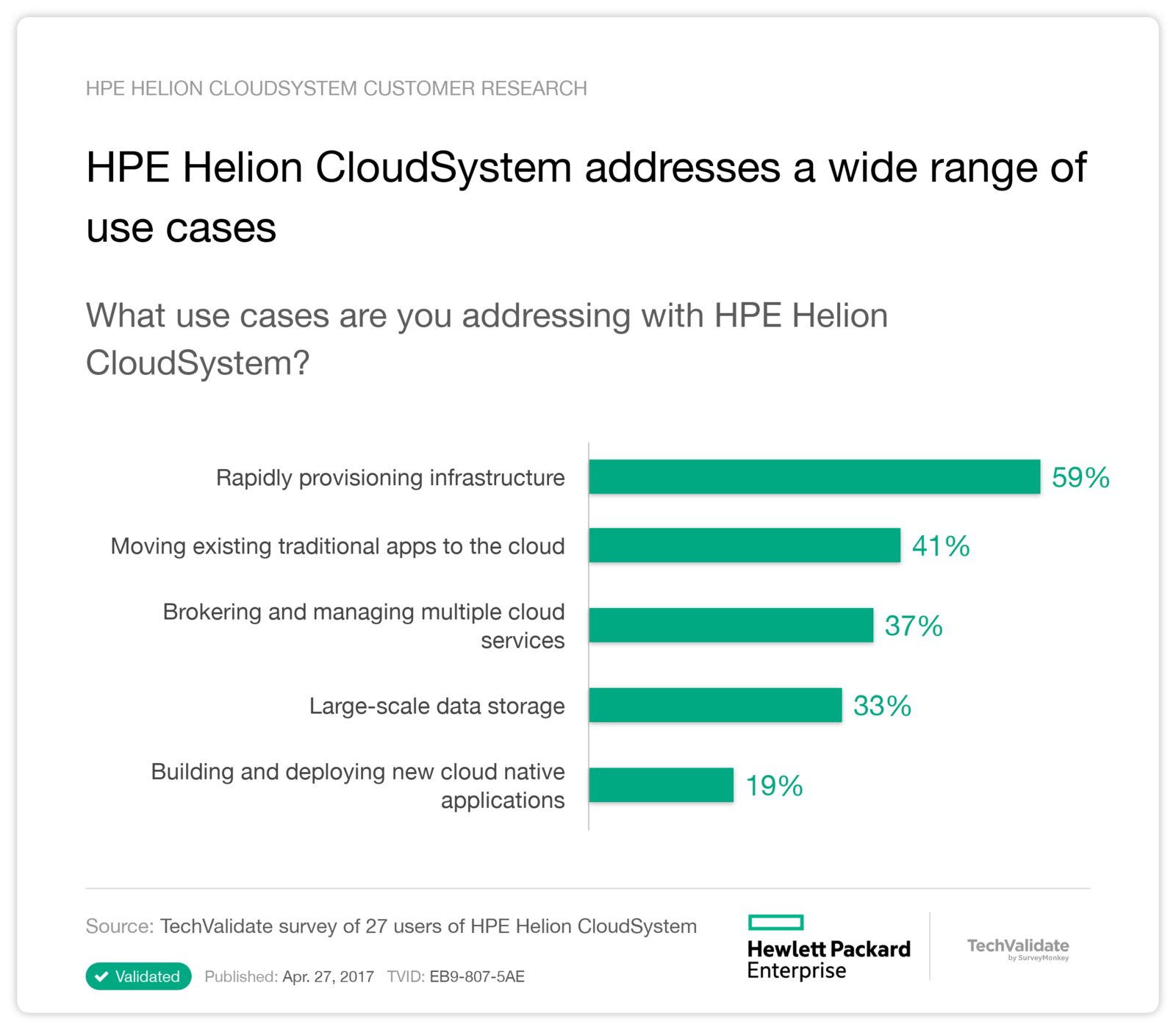 HPE Helion CloudSystem addresses a wide range of use cases
