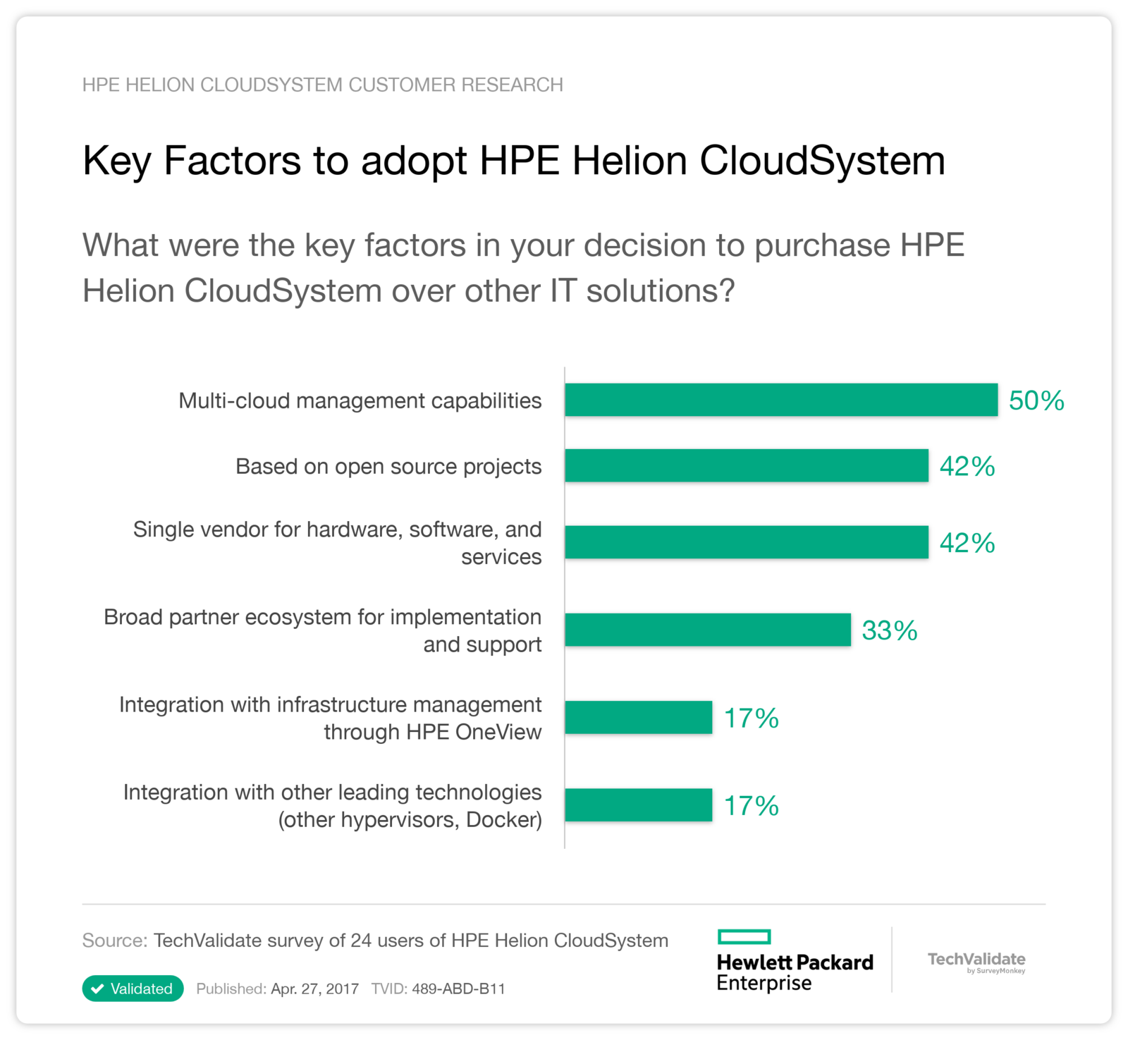 Key Factors to adopt HPE Helion CloudSystem
